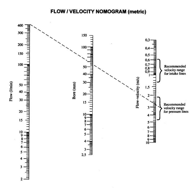 metric flow / velocity nomogram
