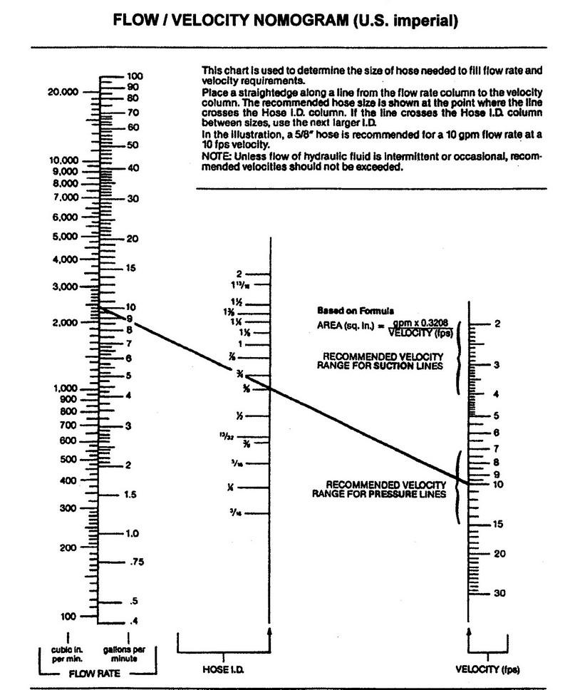 US - Flow / velocity nomogram